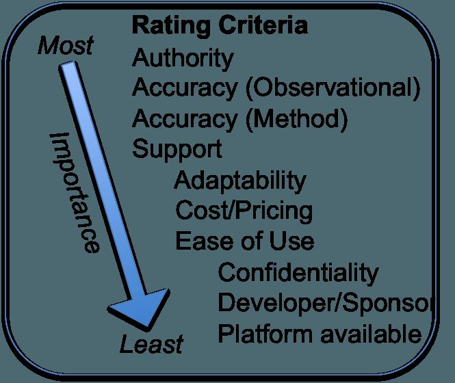 RatingCriteria